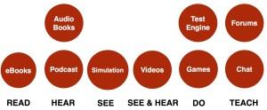 multiple sensory and fluency learning